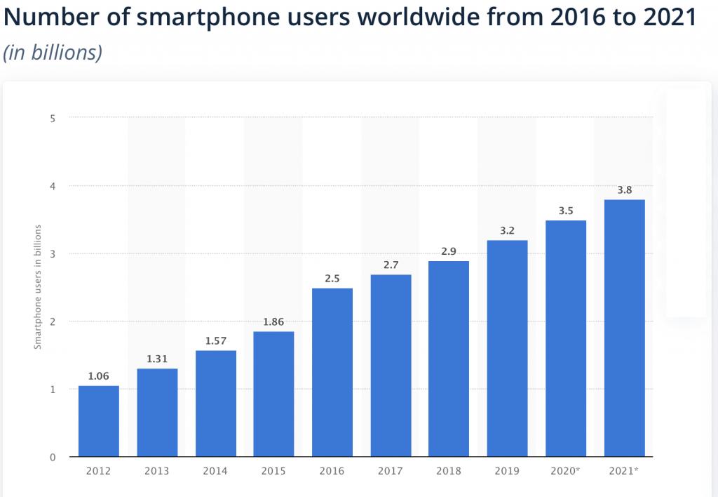 Smartphone Users Worldwide